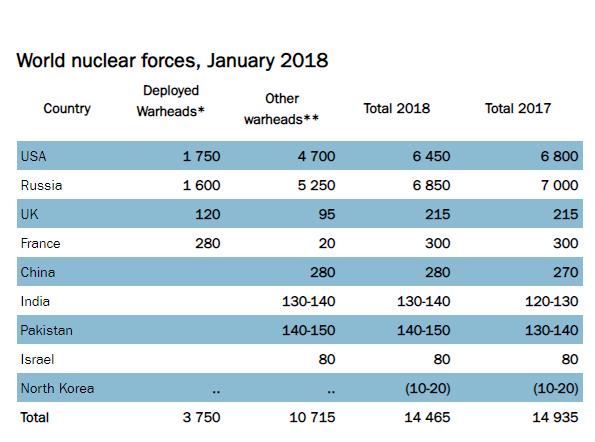 الأسلحة النووية في العالم في شهر كانون الثاني 2018